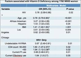 Normal Vitamin D Levels Chart Oral Poster Discussion Shining Light On Vitamin D Deficiency