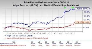 Why Investors Should Buy Align Technology Algn Right Now