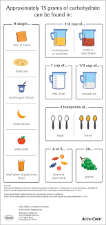 Carbohydrate Counting And Diabetes Infographic Accu Chek