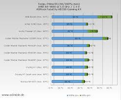 Intel Cpu Temperature Chart Cpu Cooler Chart 2018