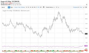 Sugar Is Sitting Close To Lows Ipath Bloomberg Sugar