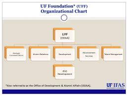 6 6 2014 Share 101 Uf Ifas Development 101 Presentation