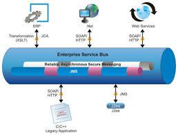 Microservices Vs Esbs Dzone Integration