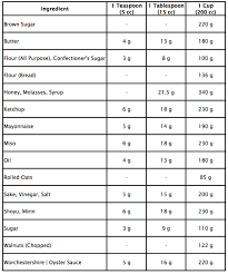 Temperature Conversion Chart Metrics To Units Oven Temperature Conversion Bebe Love Okazu 12