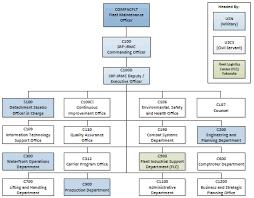 Navsea Org Chart Related Keywords Suggestions Navsea Org