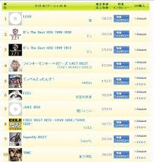 Oricon 2013 Yearly Charts