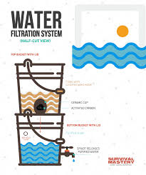 homemade survival water filter. Delighful Homemade Water Filter Infographic On Homemade Survival Filter