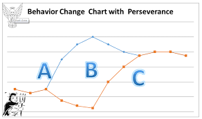 Behavior Change Chart Changing Behavior With Behavior Plans