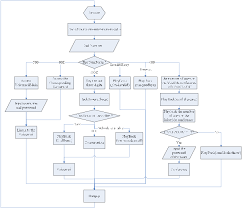 Figure 1 From Study Of Sip Protocol Through Voip Solution Of