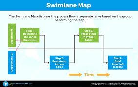 cross function flow chart chart swimlane cross functional flowchart example before swimlane