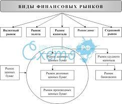 Финансовые рынки и институты Финансовые науки ru Предмет финансовые рынки и институты рефераты