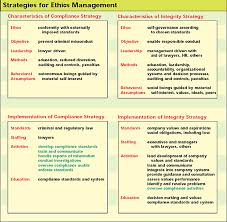 managing for organizational integrity integrity as a governing ethic