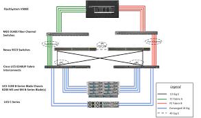 versastack data center all flash storage and vmware vsphere cisco unified computing system