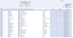 Itunes Holiday Chart