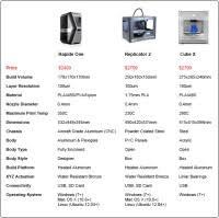 3d Printer Comparison Chart 2018 3d Printer Comparison Chart 2018 Productchart Launches