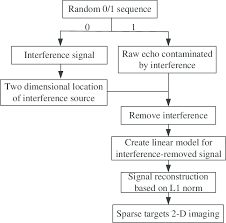 The Flow Chart Of The Presented Interference Suppression Method For