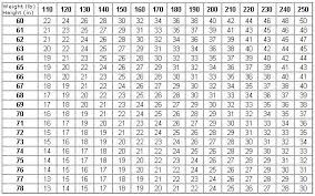 Army Body Fat Chart Female 13 Expository Army Overweight Chart