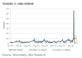 Anz Heres How Chinas Latest Attempt To Stabilise Its