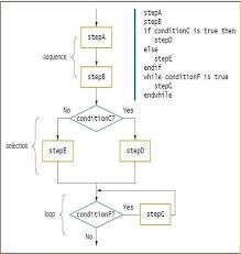How To Make A Structure Chart For Programming 1 4 Programming Techniques Ics111