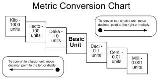 Image Result For Mili Centi Deci Chart Metric Conversion