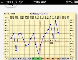 Ovulation Dip Bbt Chart Chart Examples
