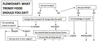 Hungry Hipster Charts Food Flow Chart