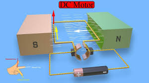 working principle of dc motor animation of elementary model