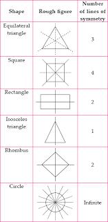 Ncert Solutions For Class 6 Maths Chapter 13 Symmetry