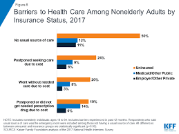 How To Get A Doctors Note For Work Without Insurance Key Facts About The Uninsured Population The Henry J Kaiser