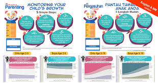 Bmi For Age Growth Chart For Children Positive Parenting