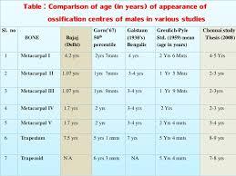 Bone Age Chart Age Estimation By Bones