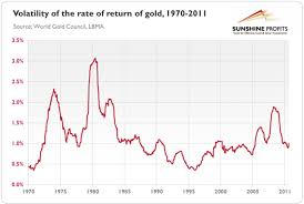 Gold Rate Of Return Chart Gold Volatility And How To Profit From It Sunshine Profits
