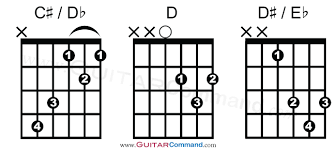 Guitar Chords Chart For Beginners Songs All Guitar Chords Chart Find Any Chord Play Any Song