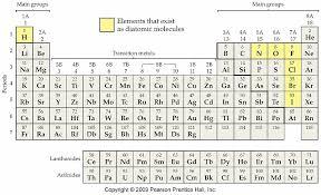 Stoichiometric Basics Chemistry For Kids The Periodic