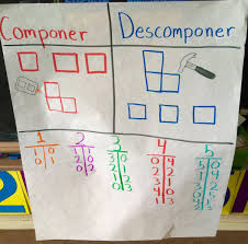 Decomposing Numbers Anchor Chart