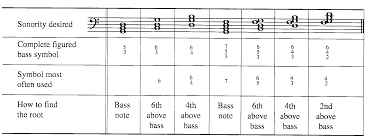Classical Music Theory Notation For Chord Inversions