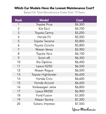 Vehicle Repair Cost Comparison Chart These Are The Most And Least Expensive Cars To Maintain
