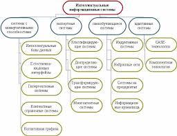 Классификация информационные системы реферат классификация информационные системы реферат