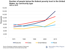 The Changing Geography Of Us Poverty