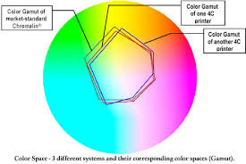 <b>8</b>-<b>Color Printing</b>: What's Hype and What's Real?
