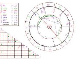 0800 Horoscope Free Birth Chart 0800 Horoscope Com Interactive Astrology Horoscopes