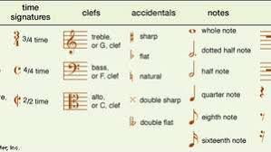 You can copy and paste music symbol in word, excel, and powerpoint or use alt codes. Musical Notation Description Systems Note Symbols Britannica