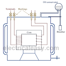 electrical transformer basic construction, working and types Dry Type Distribution Transformer Diagram construction of transformer Square D Transformers Dry Type