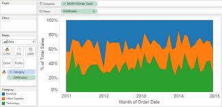 Tableau Pie Chart A Better Approach Evolytics