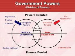 State Powers Vs Federal Powers Venn Diagram Chapter 4 5 Notes