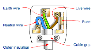 wiring a domestic plug skazu co Electrical Plug Wiring help for understanding simple home electrical wiring diagrams electrical plug wiring diagram