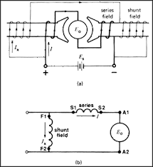 dc electric motors wiring diagrams wiring diagram schematics dc motor wiring diagram nodasystech com