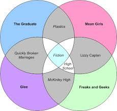 Girl Venn Diagram The Glee Freaks And Geeks Mean Girl Graduate Erich Stauffer