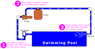 above ground pool pump plumbing diagram wirdig prong dryer cord diagram on above ground swimming pool wiring diagram