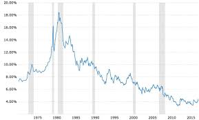 30 Year Fixed Mortgage Rate Historical Chart The Impact Of Interest Rates On Home Ownership A Primer